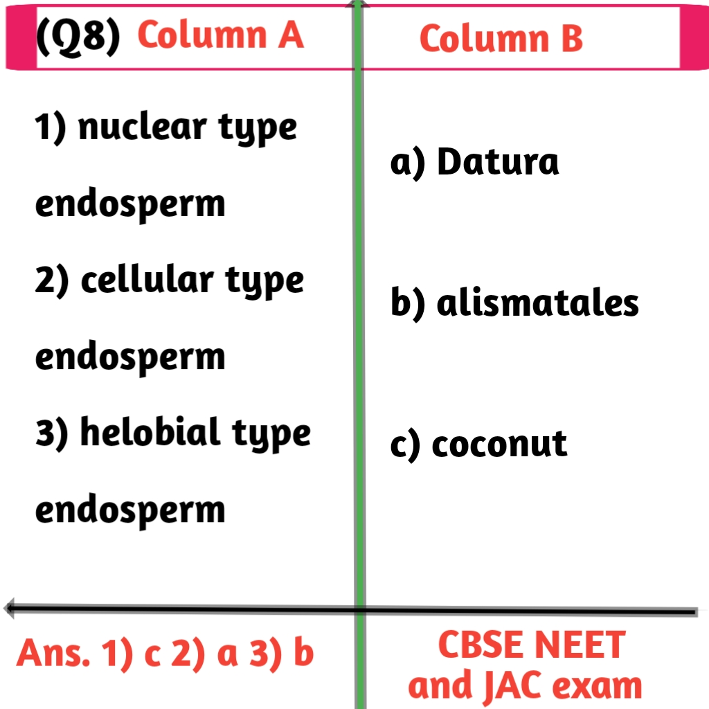 Biology matching questions sample-2 for class 12th-JAC Exams.