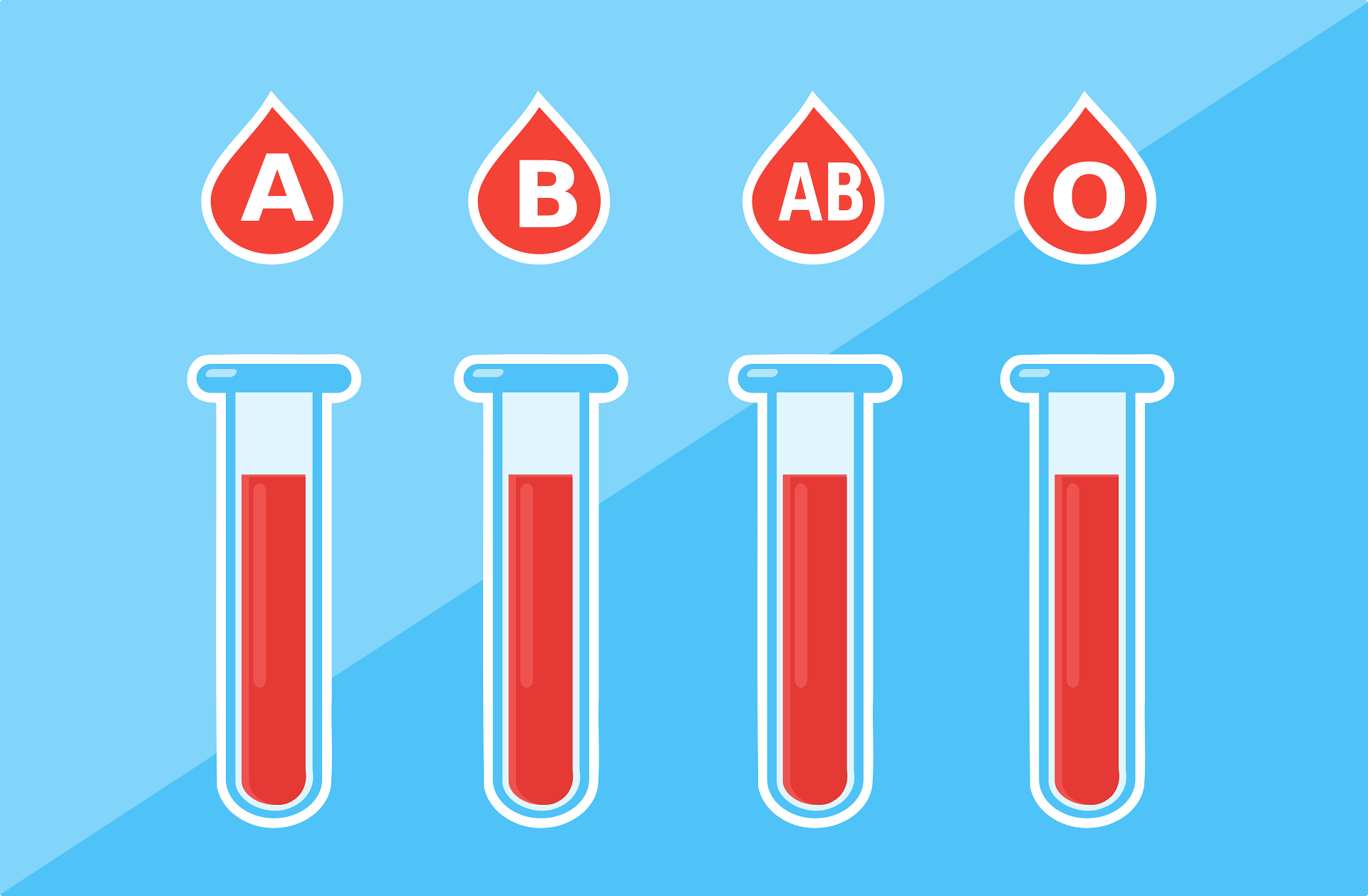 Universal Donor blood type and universal receiver blood type